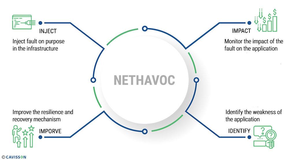 Cavisson Process of Chaos Engineering